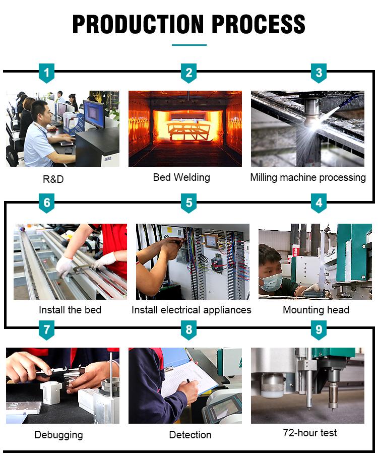 Production process of cutting machine